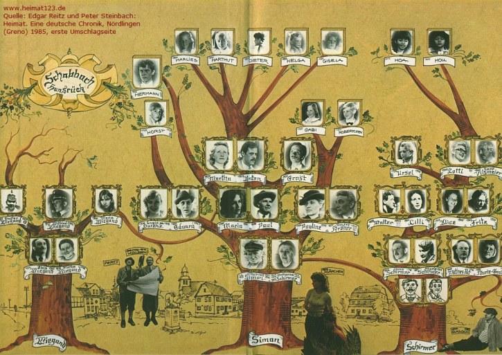 Heimat family tree